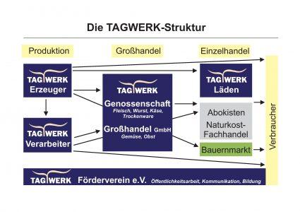 TW-Struktur_Grafik-page-001